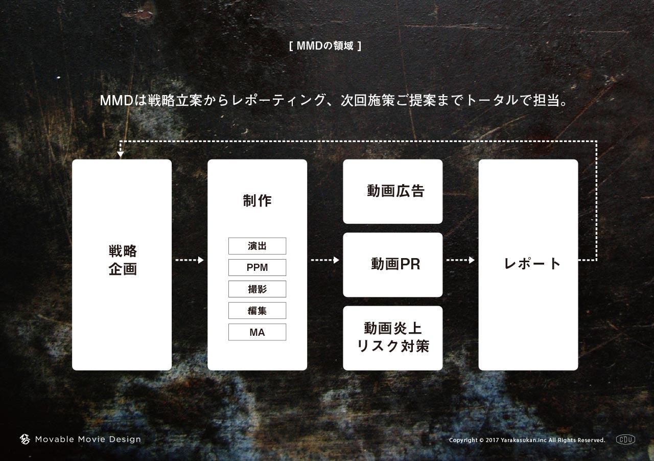 ムーバブル ムービー デザインの領域