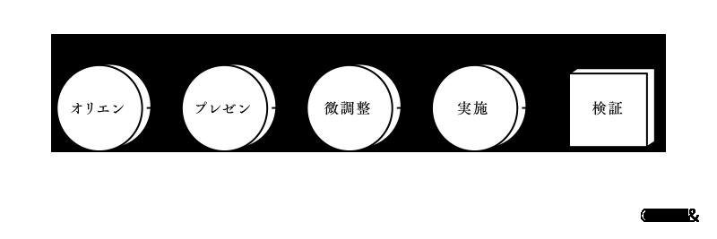 カタチを生み出すまでの、従来型のリズム イメージ図