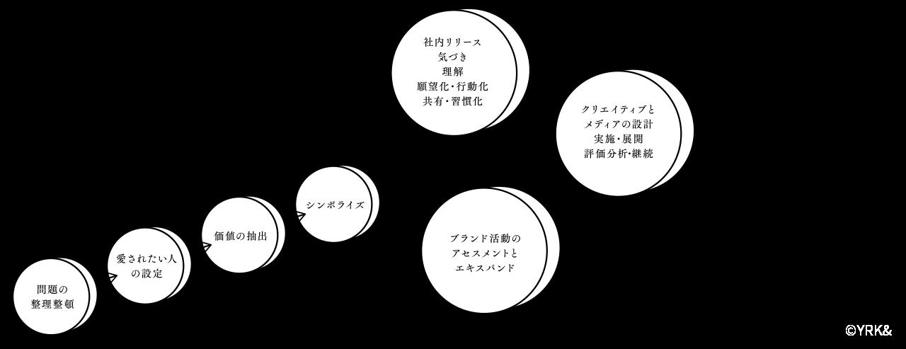 """リブランディング""""の基本メソッドの考え方 イメージ図"""