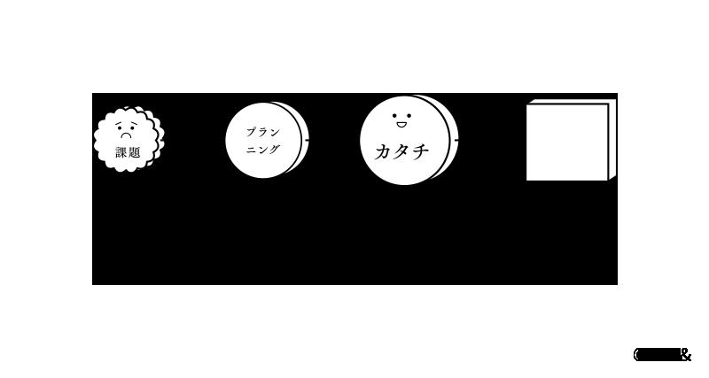 平面的な表現のみのPDCA イメージ図
