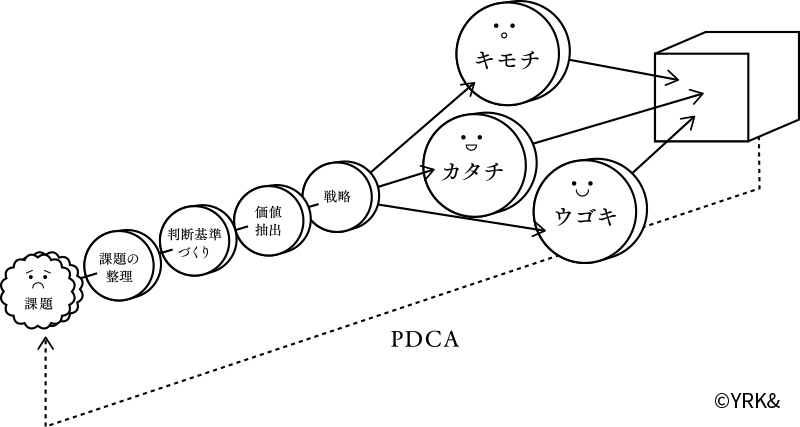 立体的なブランド運営 イメージ図