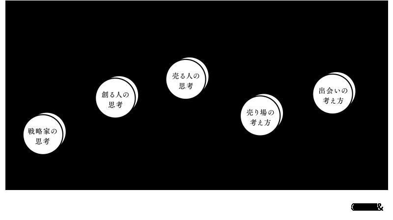 日本のブランドにありがちな、それぞれのセクションに判断基準があるブランド イメージ図