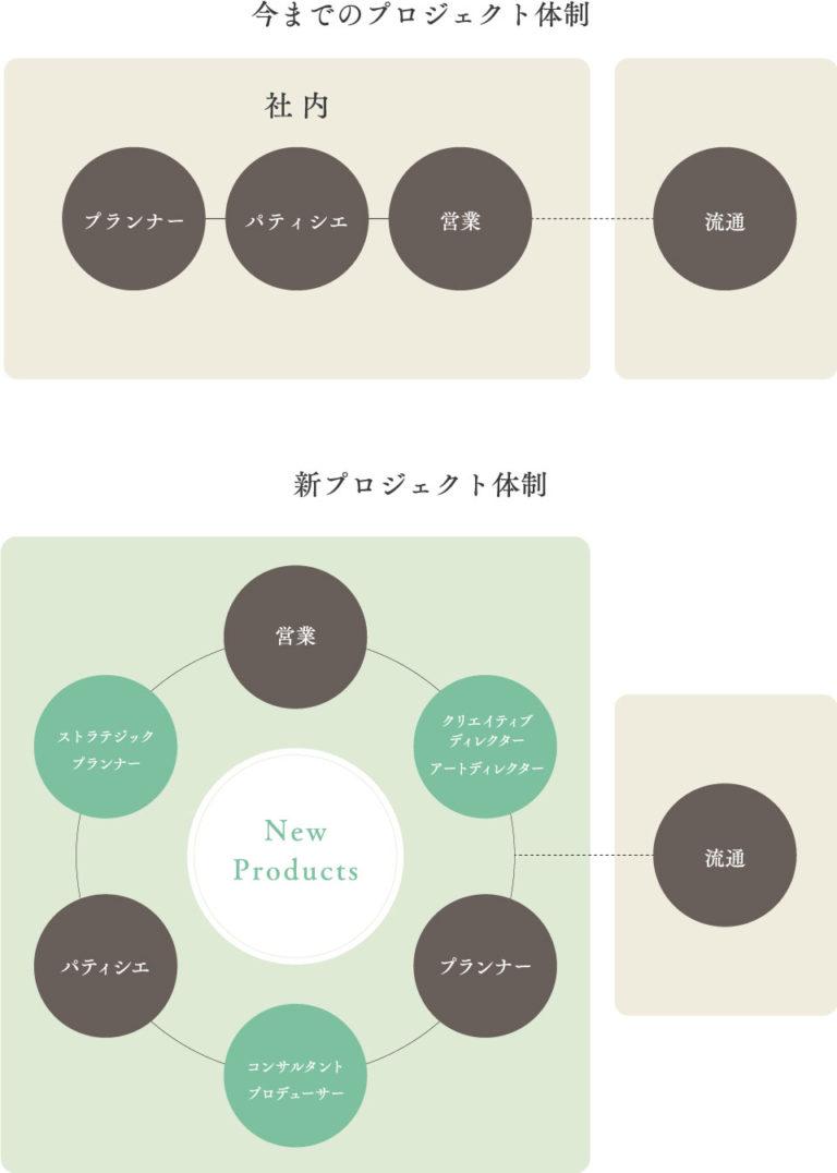 オープンイノベーションプロジェクト体制図