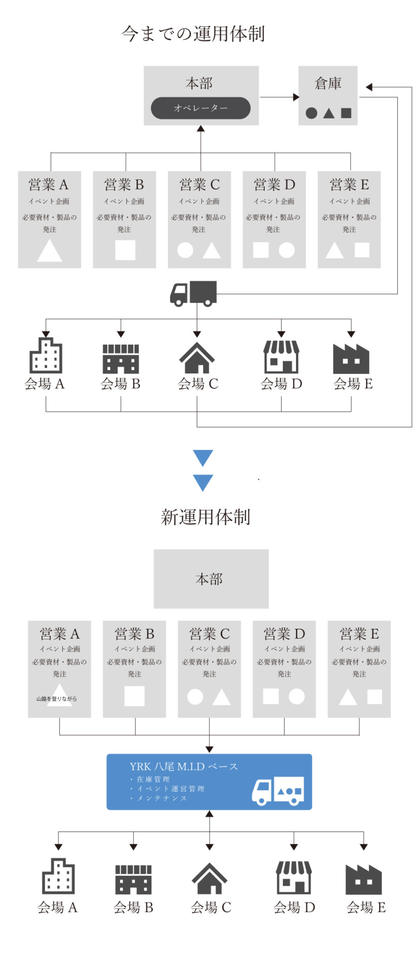 メンテナンスピットセンターによる運用フロー図