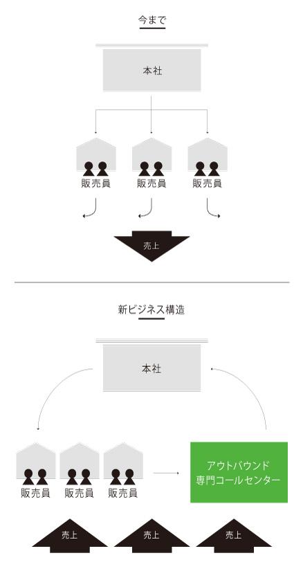 新ビジネス構造による新しい売上創出の図