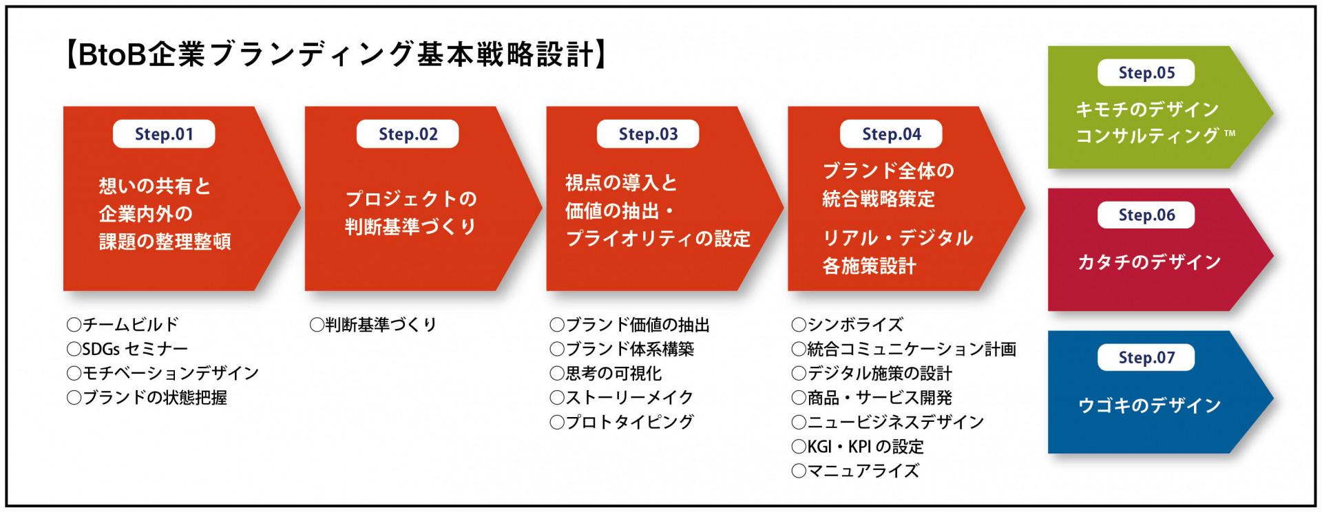 BtoB企業ブランディング基本戦略設計
