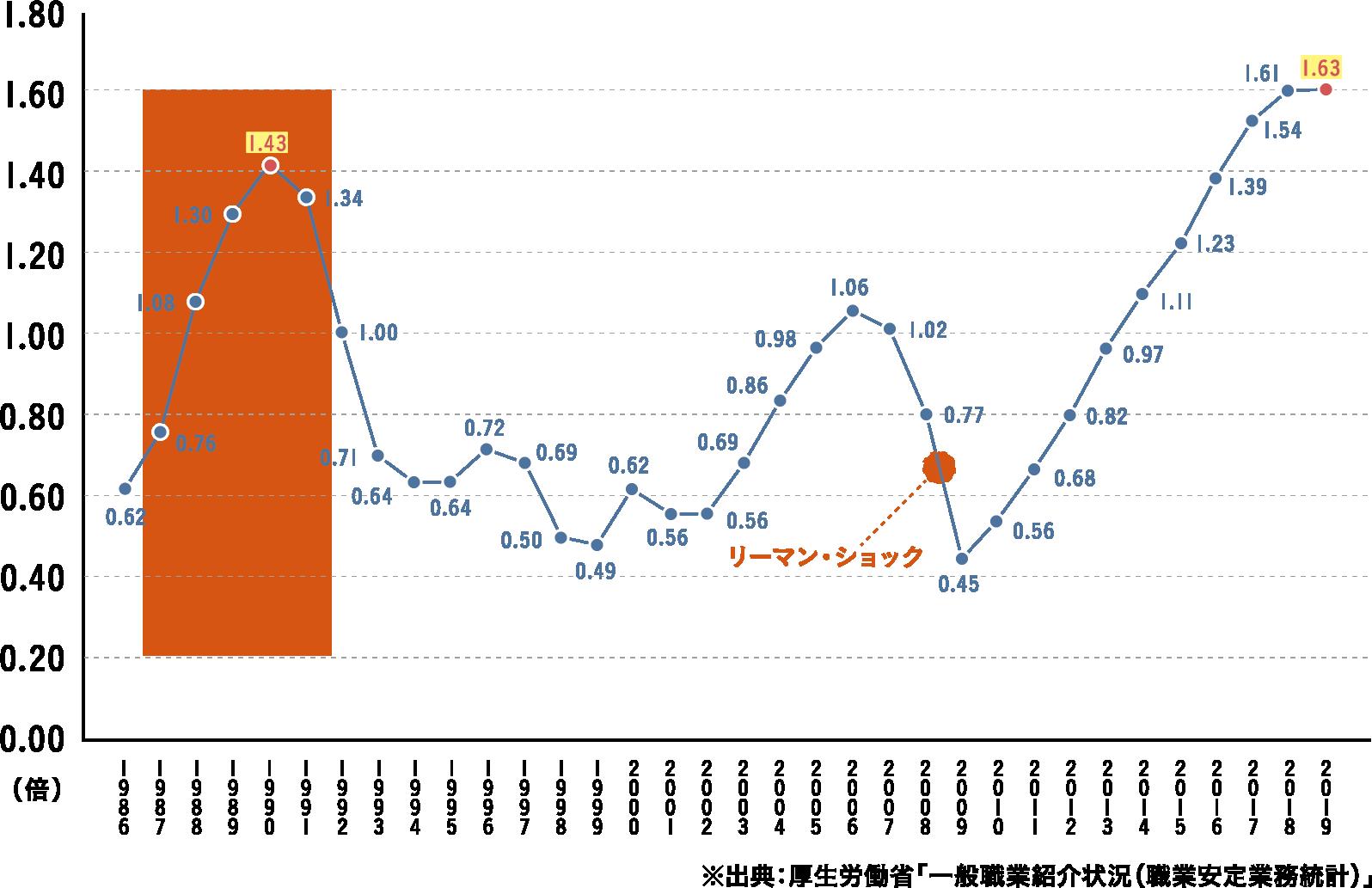 有効求人倍率(1986年~2019年)