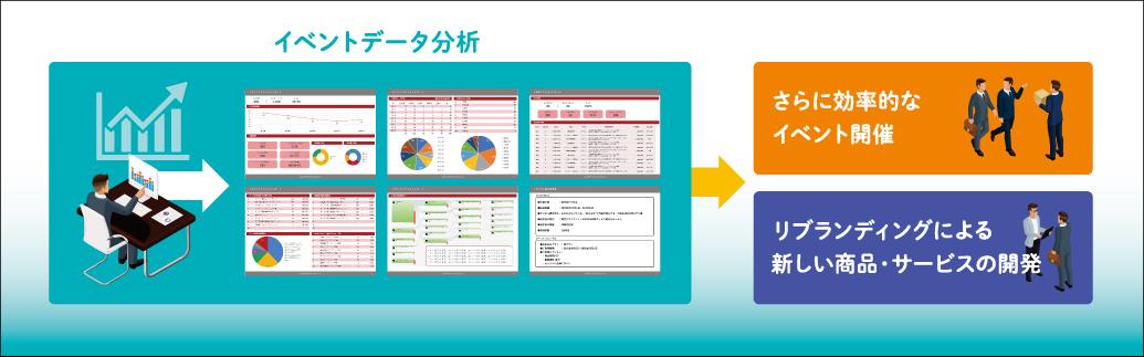 行動データ分析、次開催に向けたPDCAから、リブランディングまで