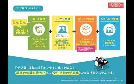 「今こそDX化で商機倍増!」 オンライン展示会が企業のDXを加速させる。 セミナーイメージ2
