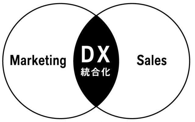 マーケティングとセールスの統合化