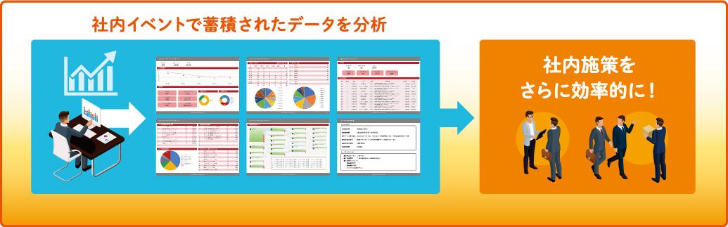行動データ分析から、継続的な業務改善に向けた社内施策へ