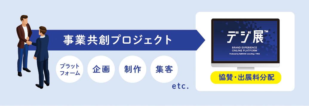 「イベントの事業共創パートナー制度」