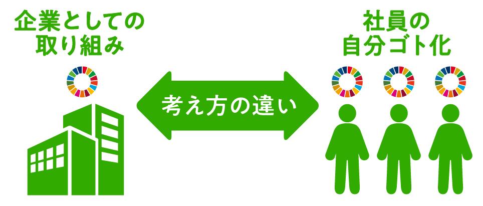 SDGsにおける企業の認識差