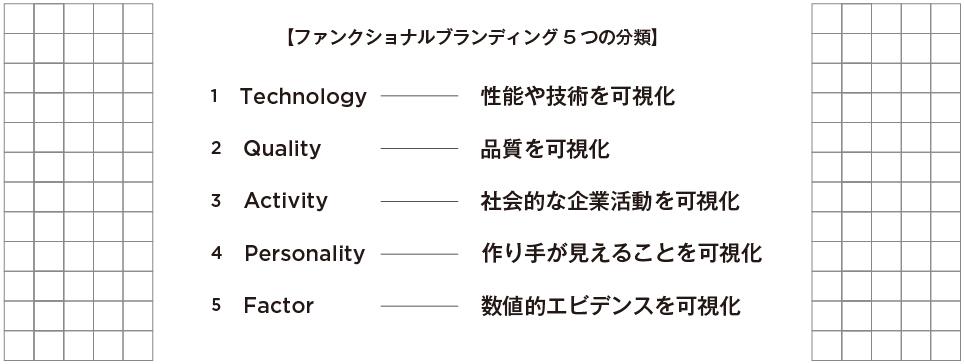 ファンクショナルブランディング5つの分類