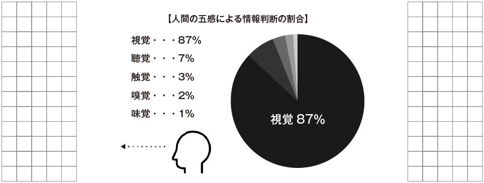 人間の五感による情報判断の割合