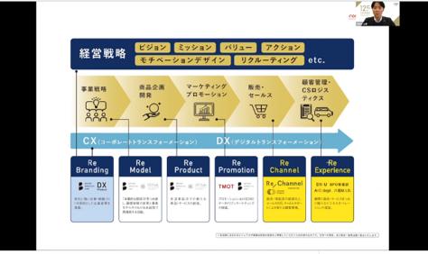 【ショートセミナー】新たな売り方・販売・D2Cモデルを導き出すための「リチャネル戦略」 セミナーイメージ1