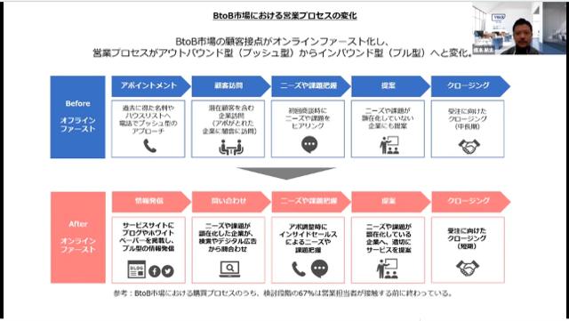 ビジネスモデルを活性化/再構築する「攻めのDX」実現のポイントは? セミナーイメージ2