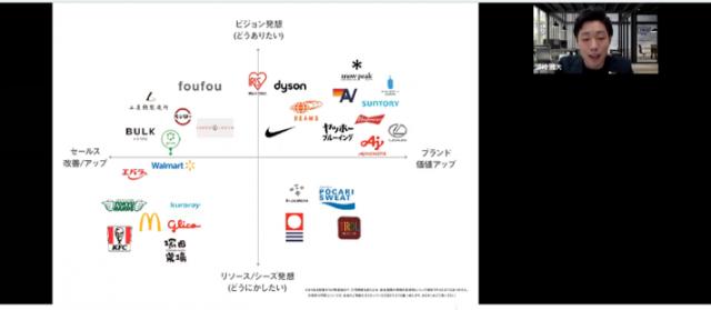 コロナ禍を勝ち抜く事例30社を徹底分析。ここから見える「ブランドプロモーション」の答えとは? セミナーイメージ2