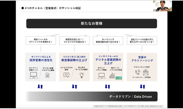 【ショートセミナー】新たな売り方・販売・D2Cモデルを導き出すための「リチャネル戦略」 セミナーイメージ2