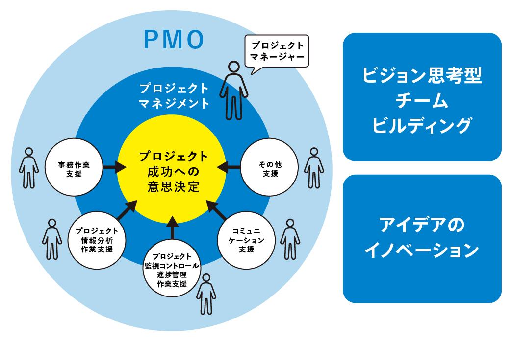 近年、注目を集める「PMO」というポジション