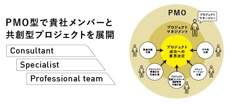 PMO型プロジェクトで、スムーズなチームビルディングへ