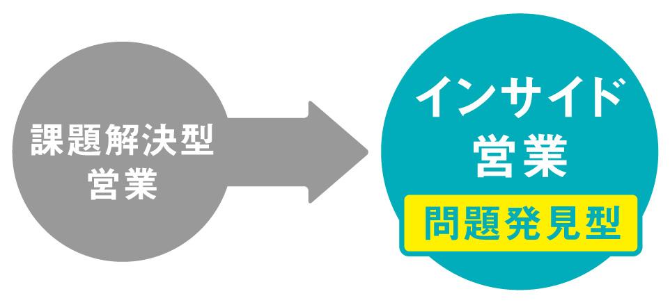 コラム03_問題解決型営業からインサイド営業へ
