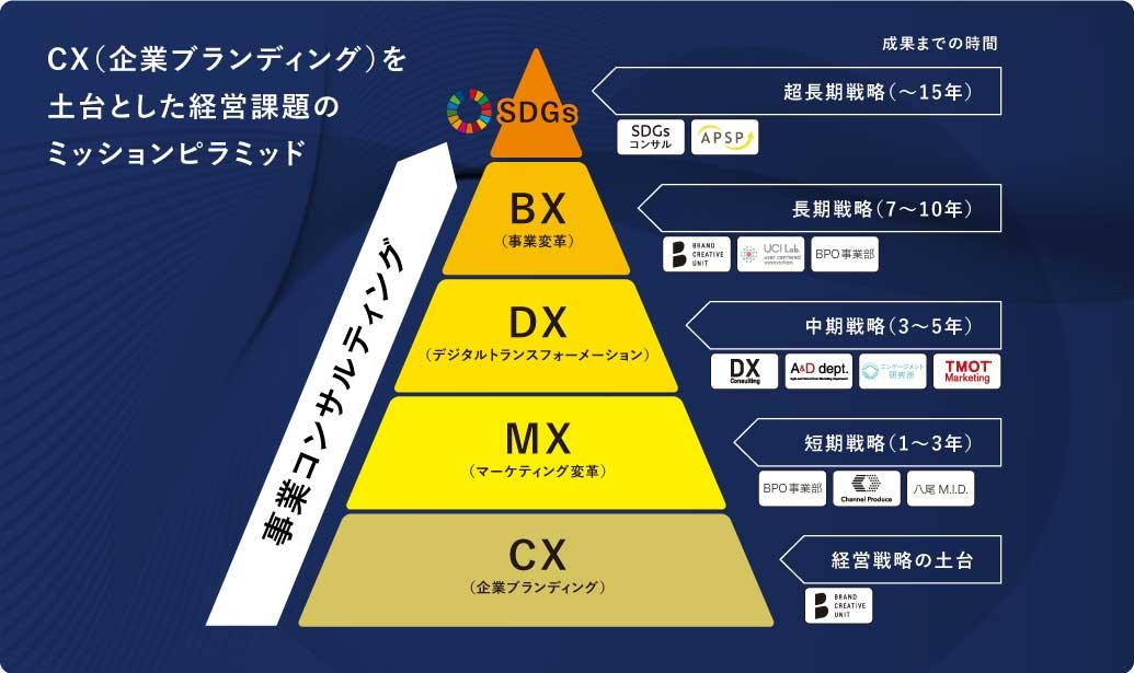 "image02_YRK&が考える""事業コンサルティング"""