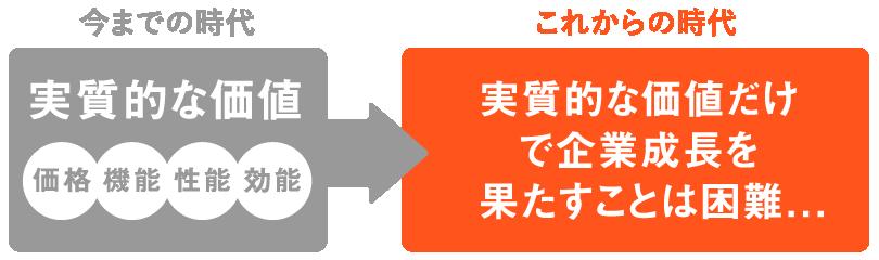 実質的な価値で成長をしてきた日本企業