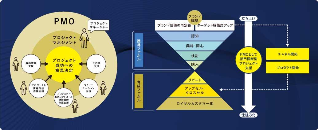 """image04_YRK&独自の""""PMO型""""リブランドコンサルティング"""
