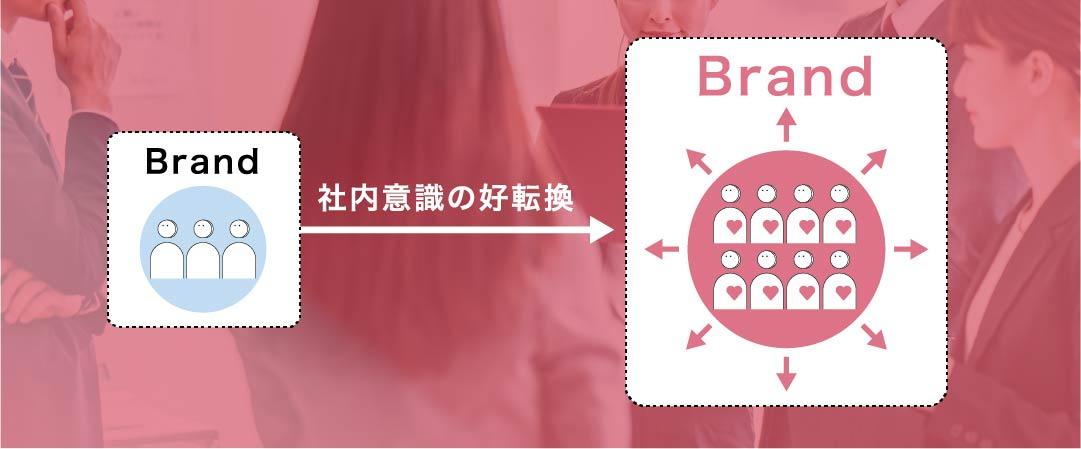 セミナー02_社内の意識を好転換させ、内側からブランドの体幹を生み出していく