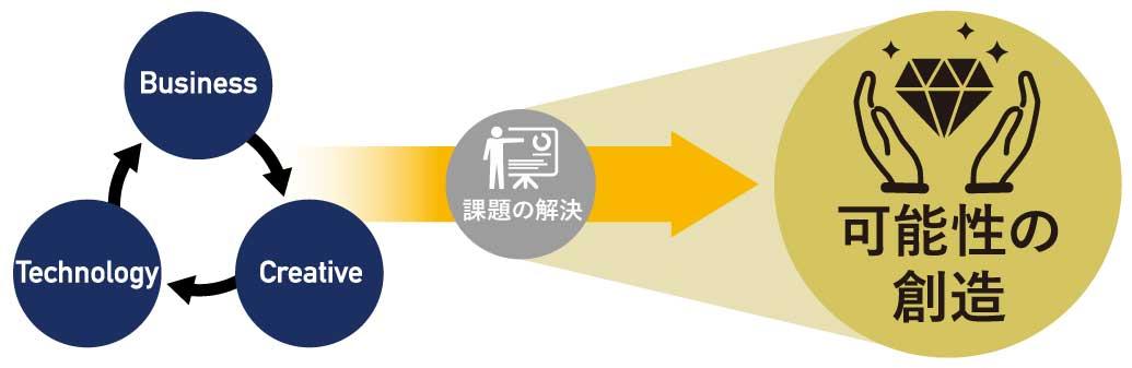 "image01_""課題解決""から、""可能性の最大化""へ"