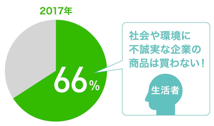 2017年博報堂生活者の社会意識調査