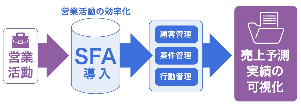 マーケティング支援ツール②SFAツール