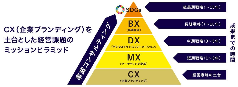 CXを土台とした経営課題のピラミッド