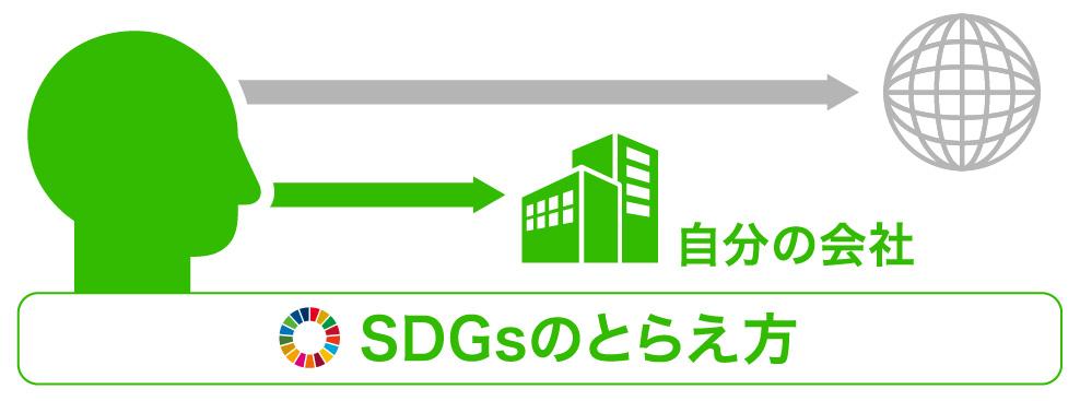地球や世界からではなく私たち自分の会社からSDGsをとらえる