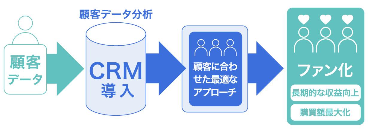 マーケティング支援ツール③CRMツール