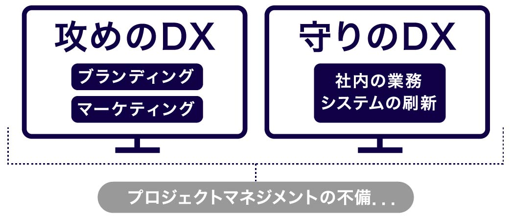 DX推進関連の課題