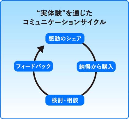 「実体験」を通じたコミュニケーションサイクル