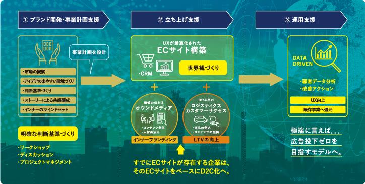 D2Cビジネスのサポート体制
