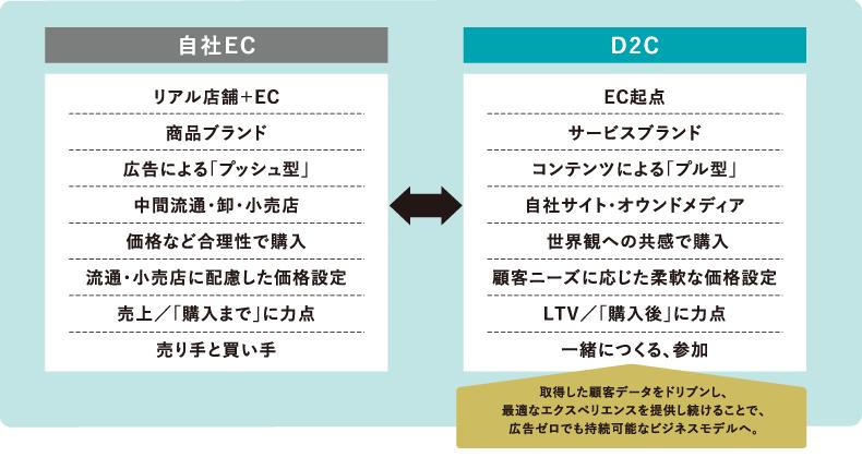 自社ECとD2Cの違い